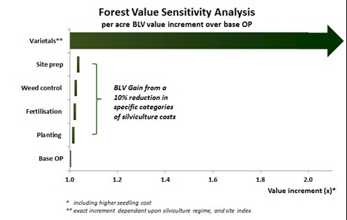 Forest Value Sensitivity Analysis
